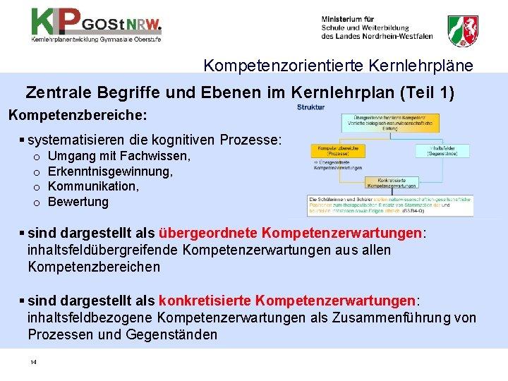 Kompetenzorientierte Kernlehrpläne Zentrale Begriffe und Ebenen im Kernlehrplan (Teil 1) Kompetenzbereiche: § systematisieren die