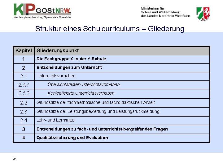 Struktur eines Schulcurriculums – Gliederung Kapitel Gliederungspunkt 1 Die Fachgruppe X in der Y-Schule