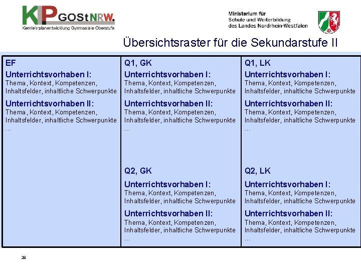 Übersichtsraster für die Sekundarstufe II EF Unterrichtsvorhaben I: Q 1, GK Unterrichtsvorhaben I: Q