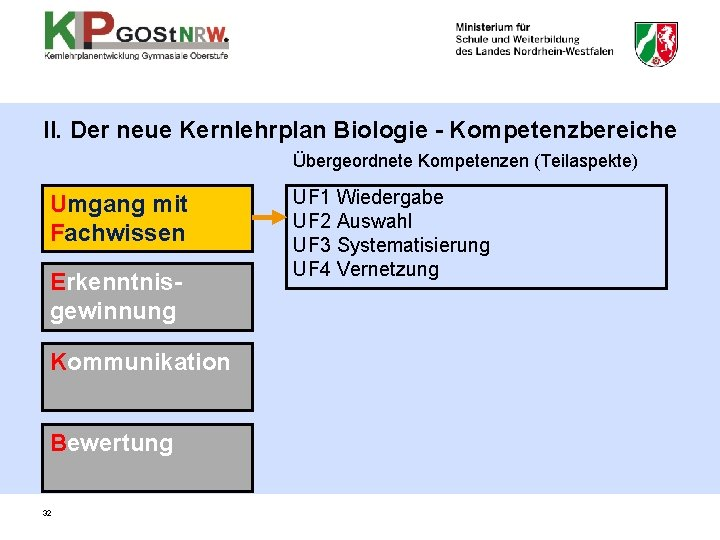 II. Der neue Kernlehrplan Biologie - Kompetenzbereiche Übergeordnete Kompetenzen (Teilaspekte) Umgang mit Fachwissen Erkenntnisgewinnung