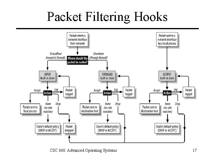 Packet Filtering Hooks CSC 660: Advanced Operating Systems 17
