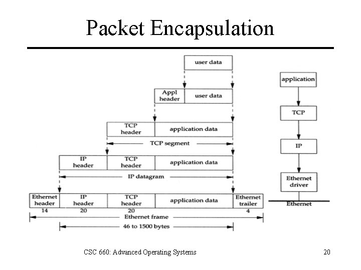 Packet Encapsulation CSC 660: Advanced Operating Systems 20