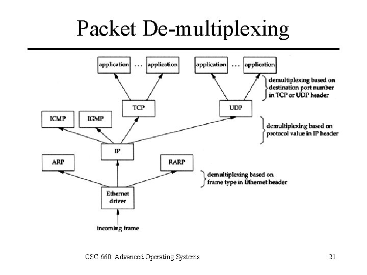 Packet De-multiplexing CSC 660: Advanced Operating Systems 21
