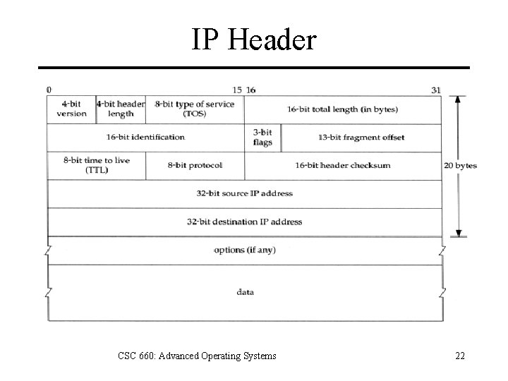 IP Header CSC 660: Advanced Operating Systems 22
