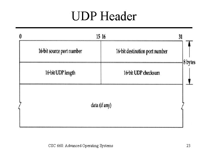 UDP Header CSC 660: Advanced Operating Systems 23