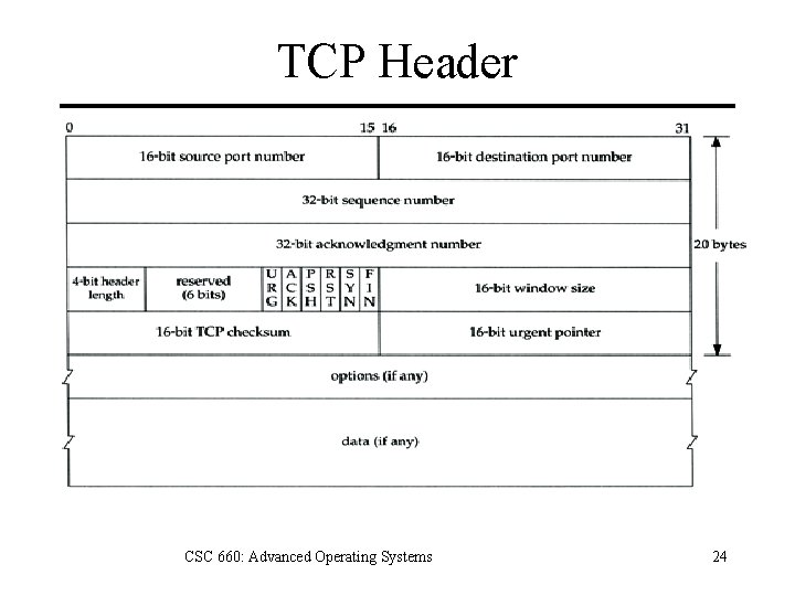 TCP Header CSC 660: Advanced Operating Systems 24