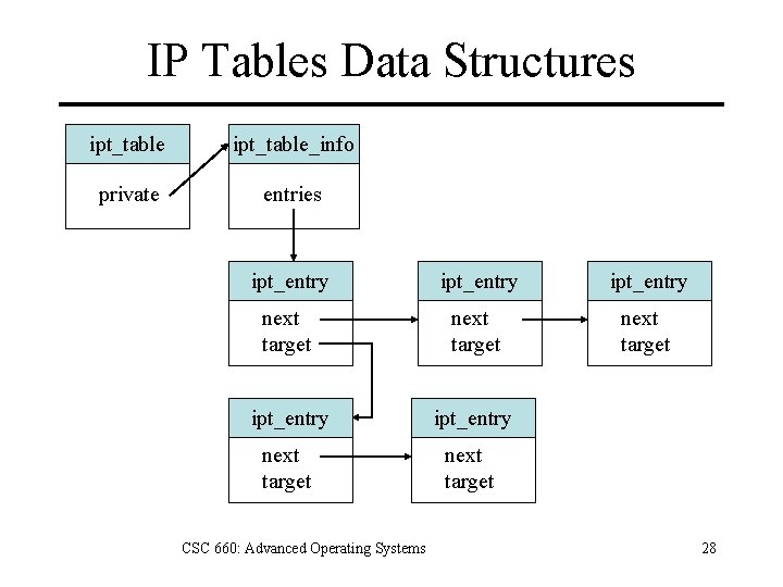 IP Tables Data Structures ipt_table_info private entries ipt_entry next target ipt_entry next target CSC