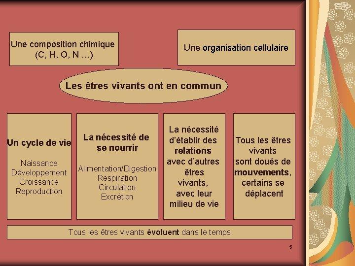 Une composition chimique (C, H, O, N …) Une organisation cellulaire Les êtres vivants