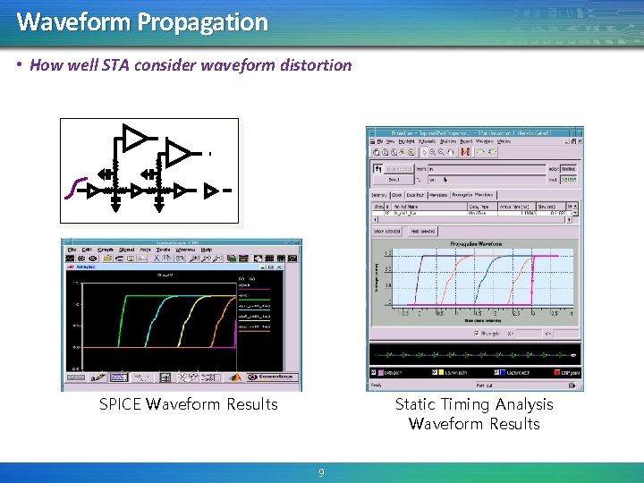 Waveform Propagation • How well STA consider waveform distortion SPICE Waveform Results Static Timing
