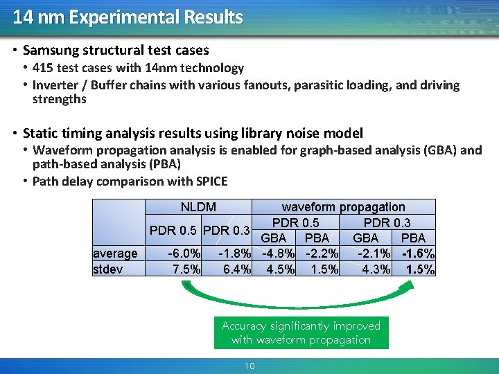 14 nm Experimental Results • Samsung structural test cases • 415 test cases with