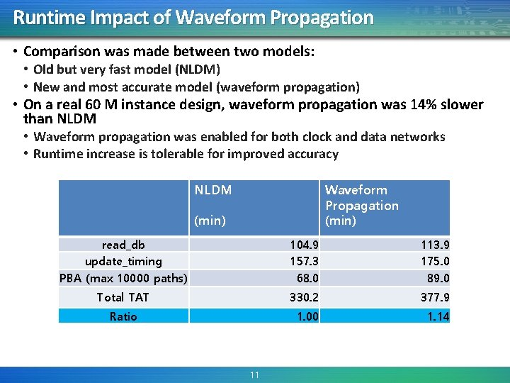 Runtime Impact of Waveform Propagation • Comparison was made between two models: • Old