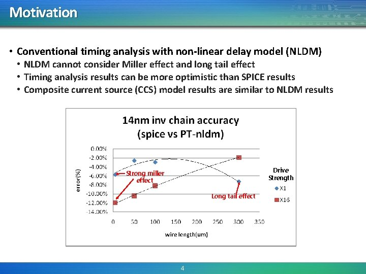 Motivation • Conventional timing analysis with non-linear delay model (NLDM) • NLDM cannot consider