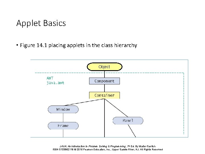 Applet Basics • Figure 14. 1 placing applets in the class hierarchy Object JAVA: