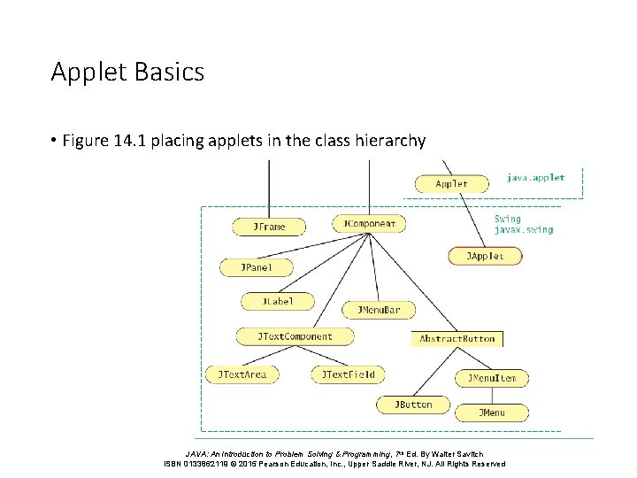 Applet Basics • Figure 14. 1 placing applets in the class hierarchy JAVA: An