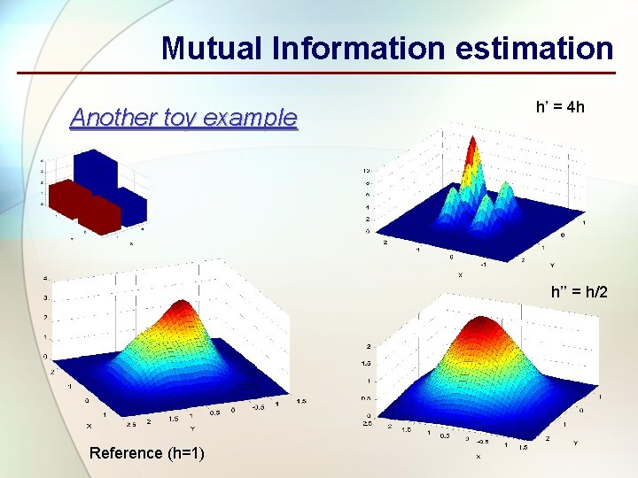 Mutual Information estimation Another toy example h' = 4 h h'' = h/2 Reference