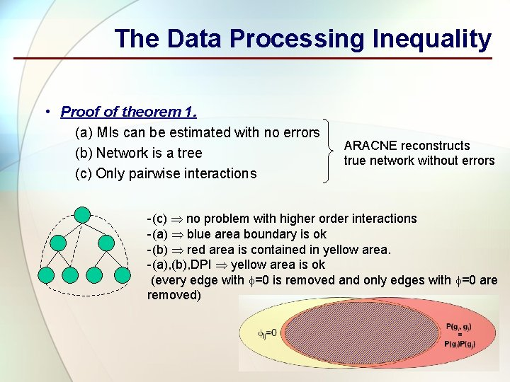The Data Processing Inequality • Proof of theorem 1. (a) MIs can be estimated