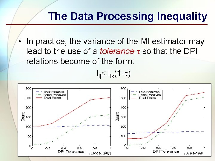 The Data Processing Inequality • In practice, the variance of the MI estimator may