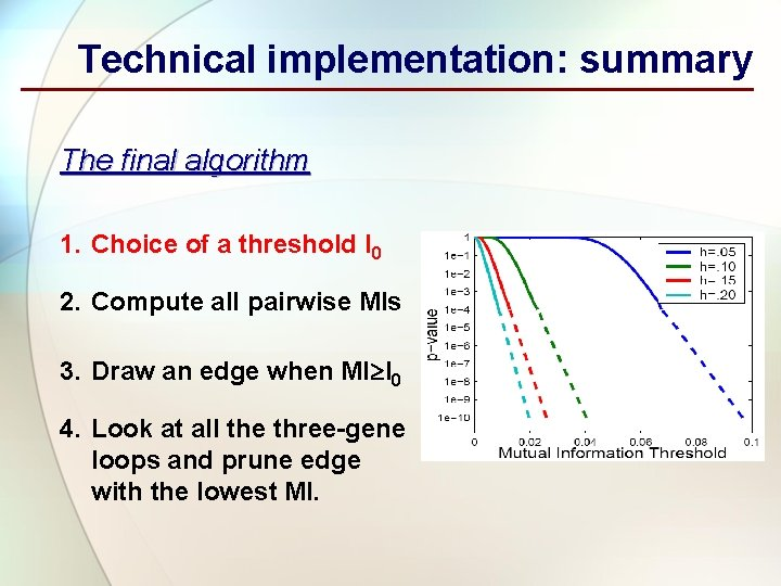 Technical implementation: summary The final algorithm 1. Choice of a threshold I 0 2.