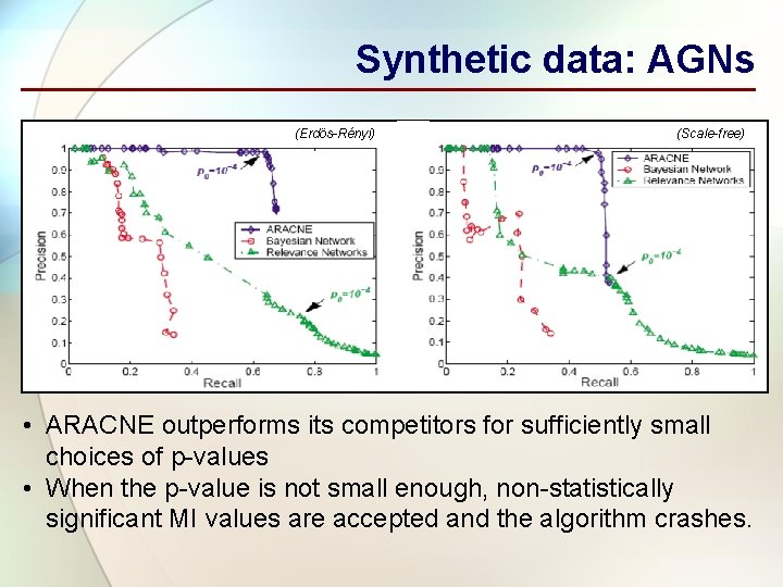 Synthetic data: AGNs (Erdös-Rényi) (Scale-free) • ARACNE outperforms its competitors for sufficiently small choices