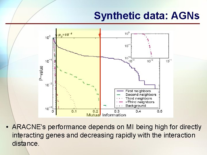 Synthetic data: AGNs • ARACNE's performance depends on MI being high for directly interacting
