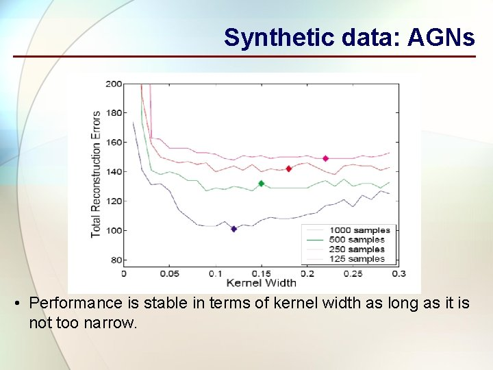Synthetic data: AGNs • Performance is stable in terms of kernel width as long