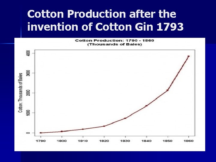 Cotton Production after the invention of Cotton Gin 1793