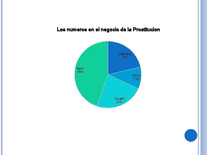 Los numeros en el negocio de la Prostitucion indonesia 21% berlin 45% EEUU 11%