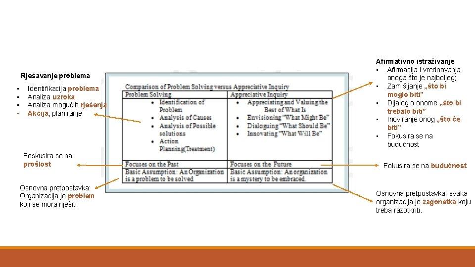 Rješavanje problema • • Identifikacija problema Analiza uzroka Analiza mogućih rješenja Akcija, planiranje Foskusira
