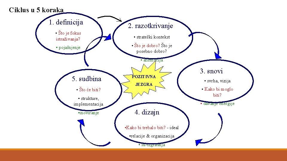 Ciklus u 5 koraka 1. definicija 2. razotkrivanje • Što je fokus istraživanja? •