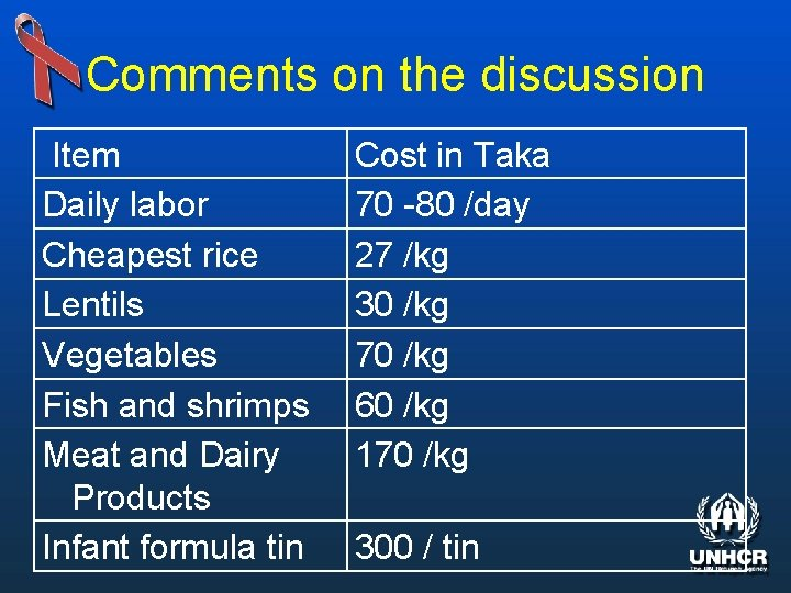 Comments on the discussion Item Daily labor Cheapest rice Lentils Vegetables Fish and shrimps