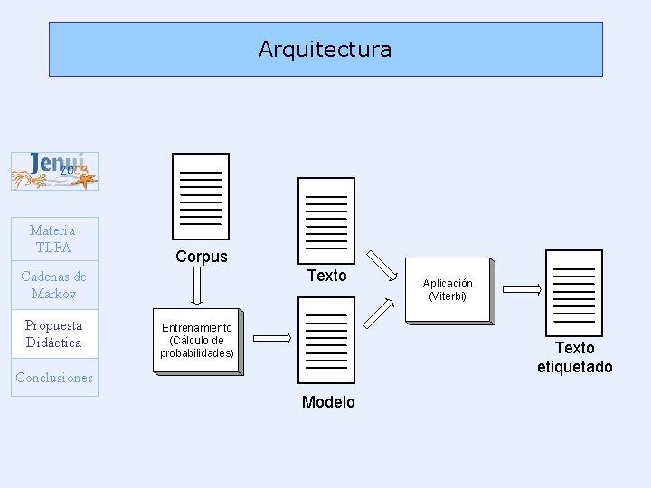 Arquitectura Materia TLFA Corpus Texto Cadenas de Markov Propuesta Didáctica Entrenamiento (Cálculo de probabilidades)