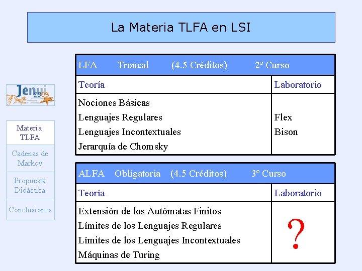 La Materia TLFA en LSI LFA Materia TLFA Cadenas de Markov Propuesta Didáctica Conclusiones