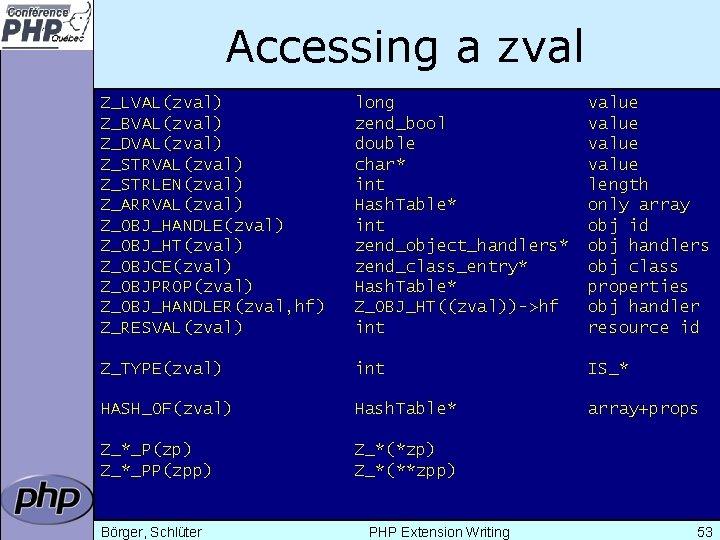 Accessing a zval Z_LVAL(zval) Z_BVAL(zval) Z_DVAL(zval) Z_STRLEN(zval) Z_ARRVAL(zval) Z_OBJ_HANDLE(zval) Z_OBJ_HT(zval) Z_OBJCE(zval) Z_OBJPROP(zval) Z_OBJ_HANDLER(zval, hf)
