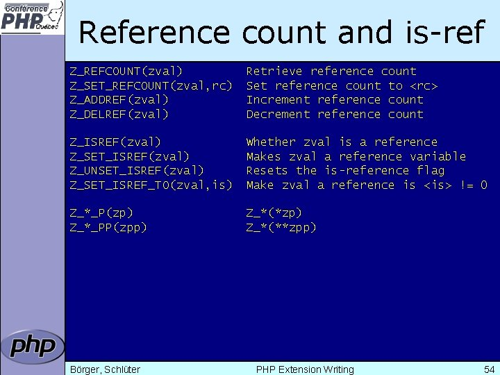 Reference count and is-ref Z_REFCOUNT(zval) Z_SET_REFCOUNT(zval, rc) Z_ADDREF(zval) Z_DELREF(zval) Retrieve reference count Set reference