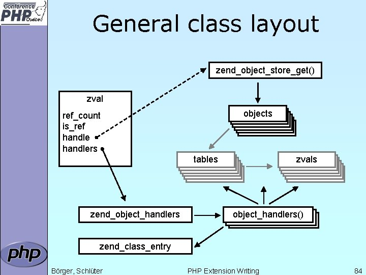 General class layout zend_object_store_get() zval objects ref_count is_ref handlers tables zend_object_handlers zvals object_handlers() zend_class_entry