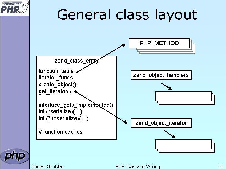 General class layout PHP_METHOD zend_class_entry function_table iterator_funcs create_object() get_iterator() interface_gets_implemented() int (*serialize)(…) int (*unserialize)(…)