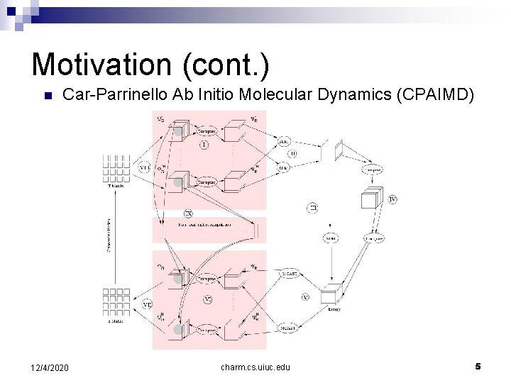Motivation (cont. ) n Car-Parrinello Ab Initio Molecular Dynamics (CPAIMD) 12/4/2020 charm. cs. uiuc.
