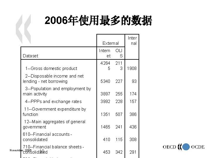 2006年使用最多的数据 Dataset External Intern et Inter nal OLI S 1 --Gross domestic product 4264