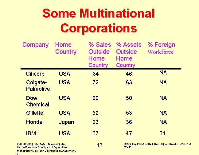 Some Multinational Corporations Company Home Country % Sales % Assets % Foreign Workforce Outside