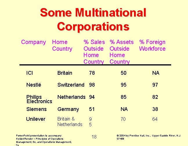 Some Multinational Corporations Company Home Country % Sales Outside Home Country % Assets %