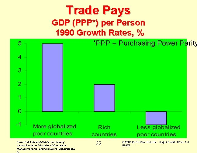 Trade Pays GDP (PPP*) per Person 1990 Growth Rates, % *PPP – Purchasing Power
