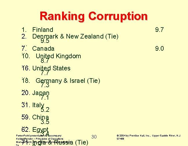 Ranking Corruption 1. Finland 9. 7 2. Denmark & New Zealand (Tie) 9. 5