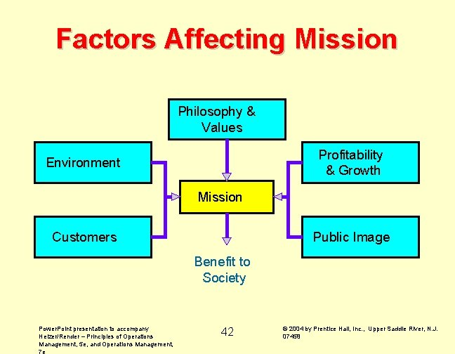 Factors Affecting Mission Philosophy & Values Profitability & Growth Environment Mission Customers Public Image