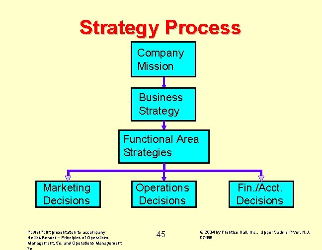 Strategy Process Company Mission Business Strategy Functional Area Strategies Marketing Decisions Power. Point presentation