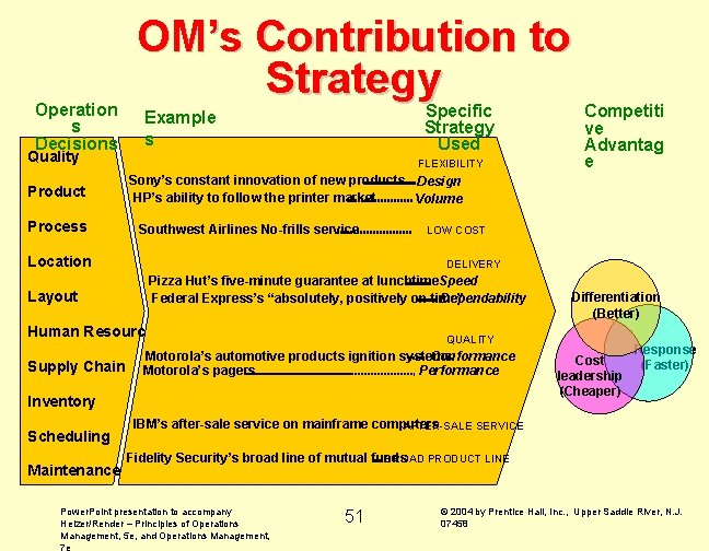 Operation s Decisions Quality Product Process OM's Contribution to Strategy Specific Strategy Used Example