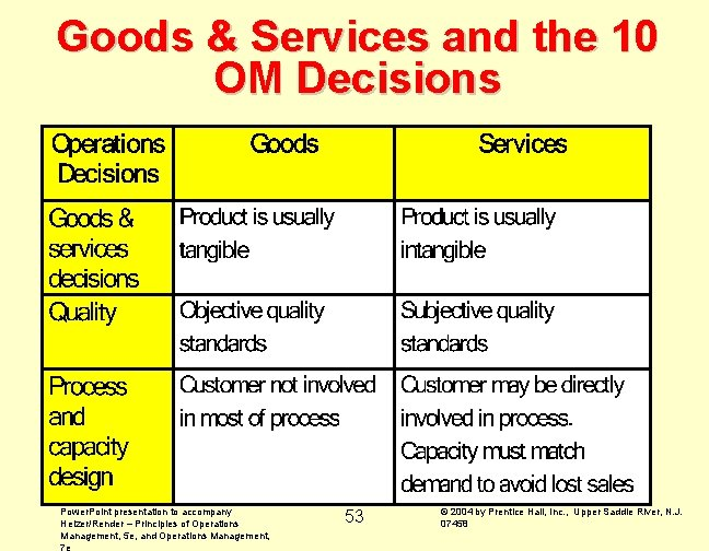 Goods & Services and the 10 OM Decisions Power. Point presentation to accompany Heizer/Render