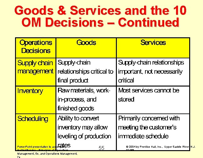 Goods & Services and the 10 OM Decisions – Continued Power. Point presentation to