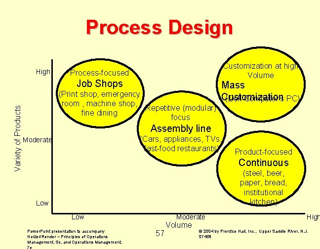 Process Design High Customization at high Volume Process-focused Variety of Products Job Shops (Print