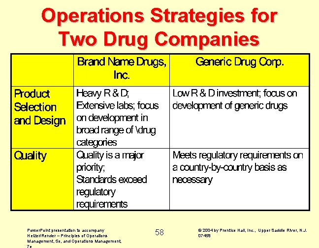 Operations Strategies for Two Drug Companies Power. Point presentation to accompany Heizer/Render – Principles