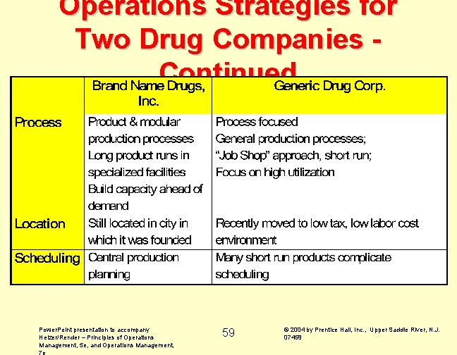 Operations Strategies for Two Drug Companies Continued Power. Point presentation to accompany Heizer/Render –